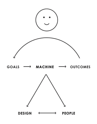 Content Marketing Goals outcome