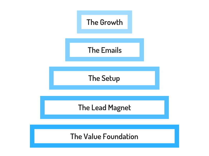 Email List Pyramid