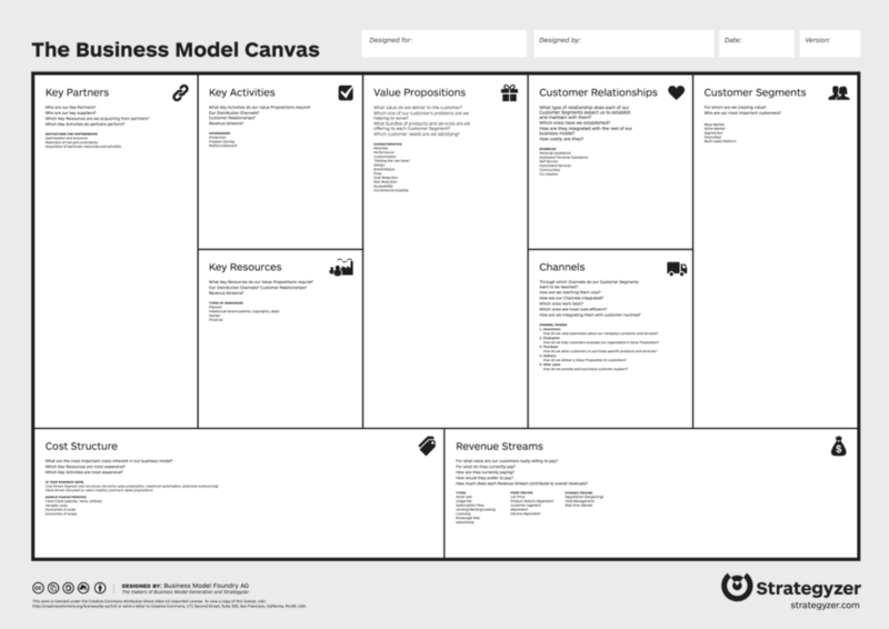 Business Modal Canvas