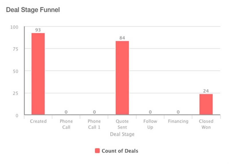 Deal Stage Funnel