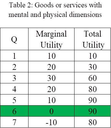 Services with Mental and Physical Dimensions Chart