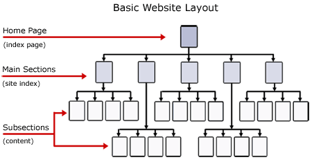 SEO Basic Website Layout