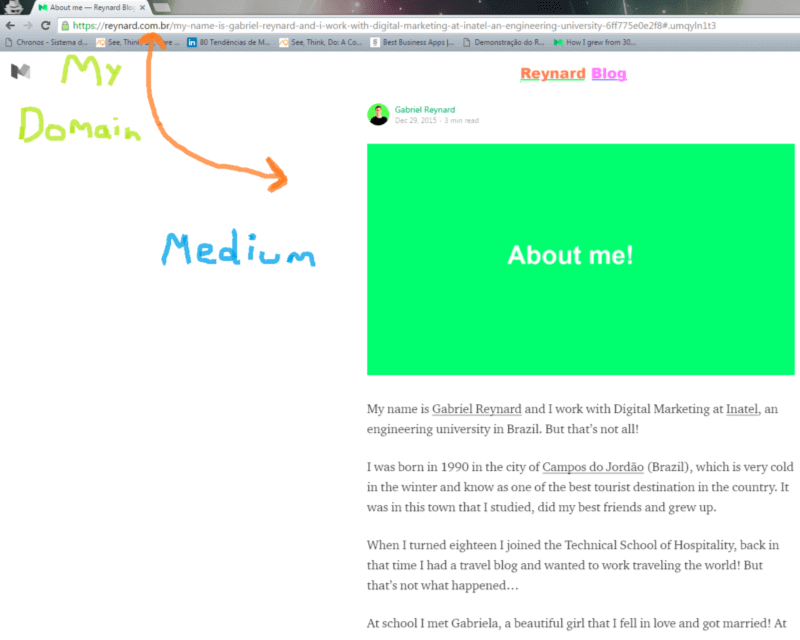 Using Medium with Own Domain