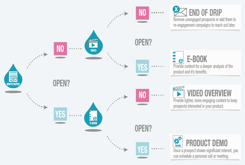 Lead nurturing email campaign workflow length