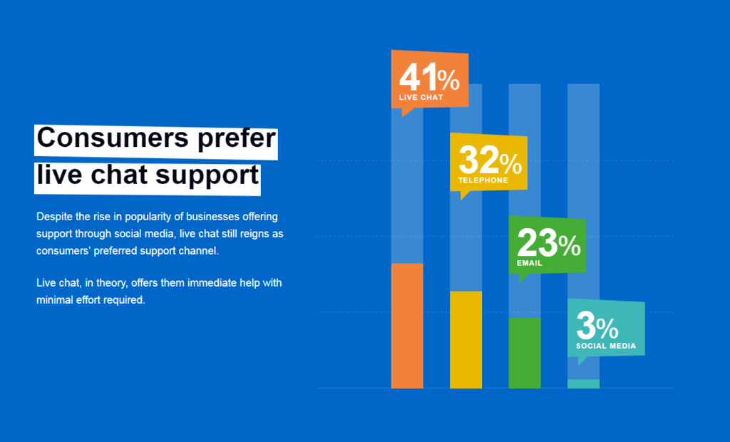 Consumers prefer chat support
