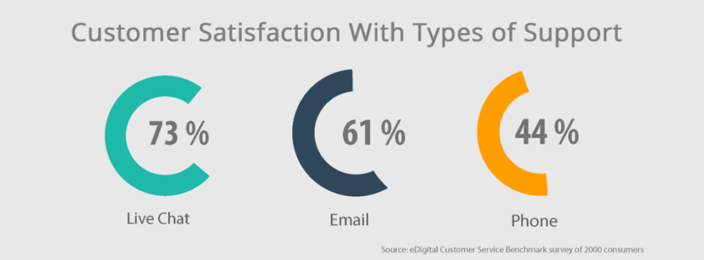 Customer satisfaction with types of support