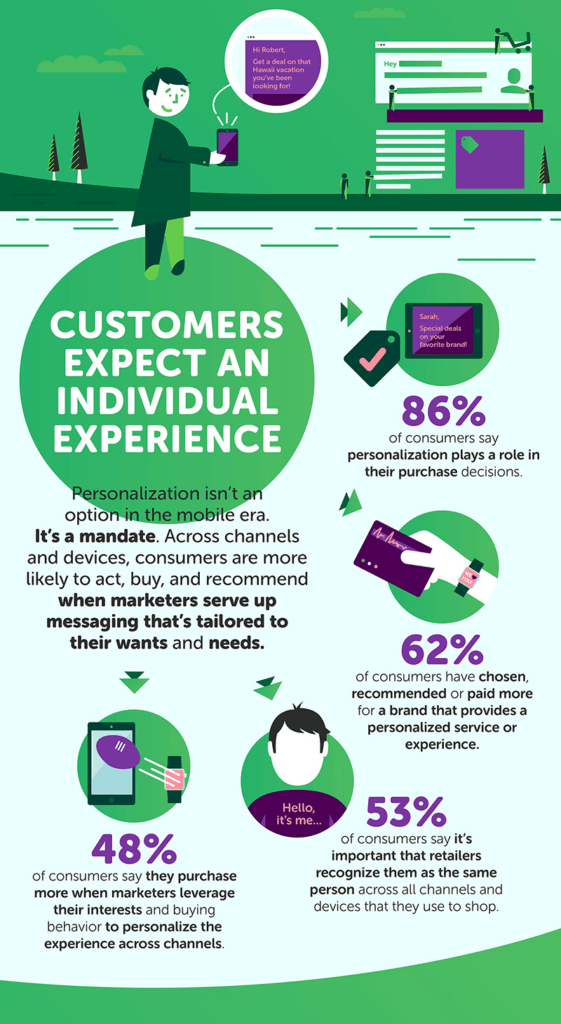 Personalize email communication to align with customers' expectations
