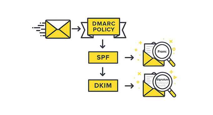 Authenticate email address with DMARC, SPF, DKIM to stop emails from going to spam