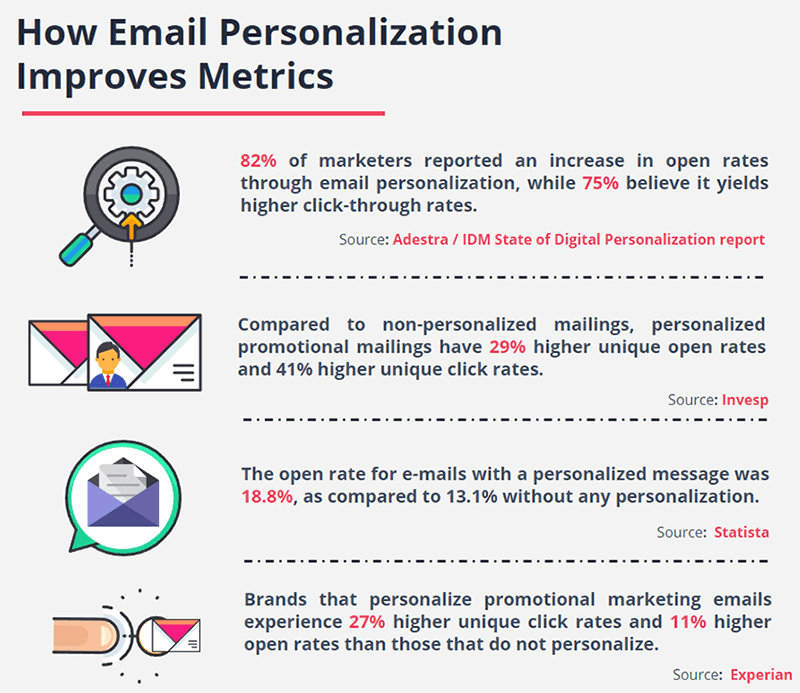 Personalized email engagement stats