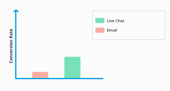 Live chat conversion rate