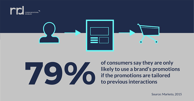 Consumers engage with personalized emails