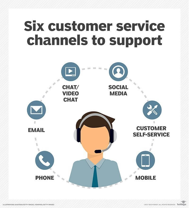 Customer support channels
