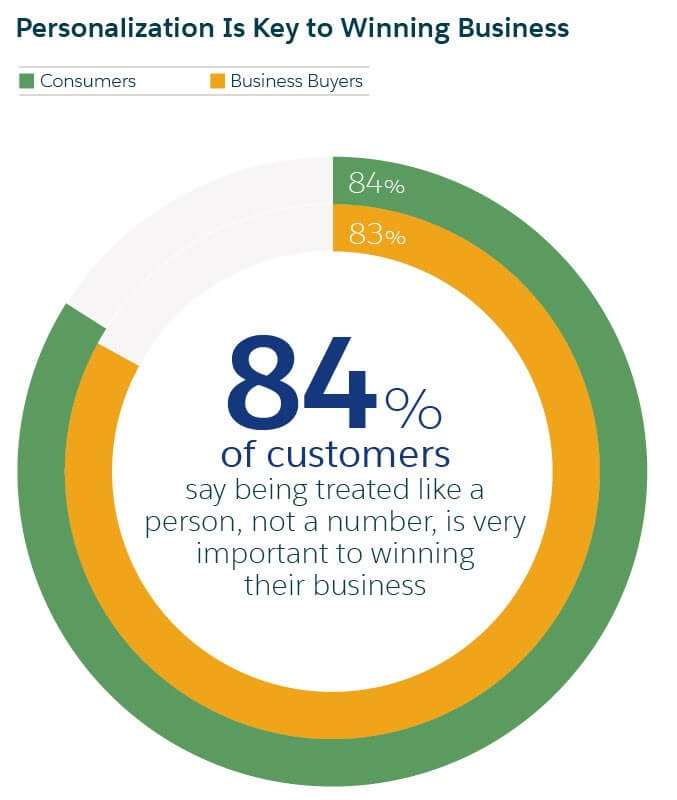 Customers are looking for a personalized experience