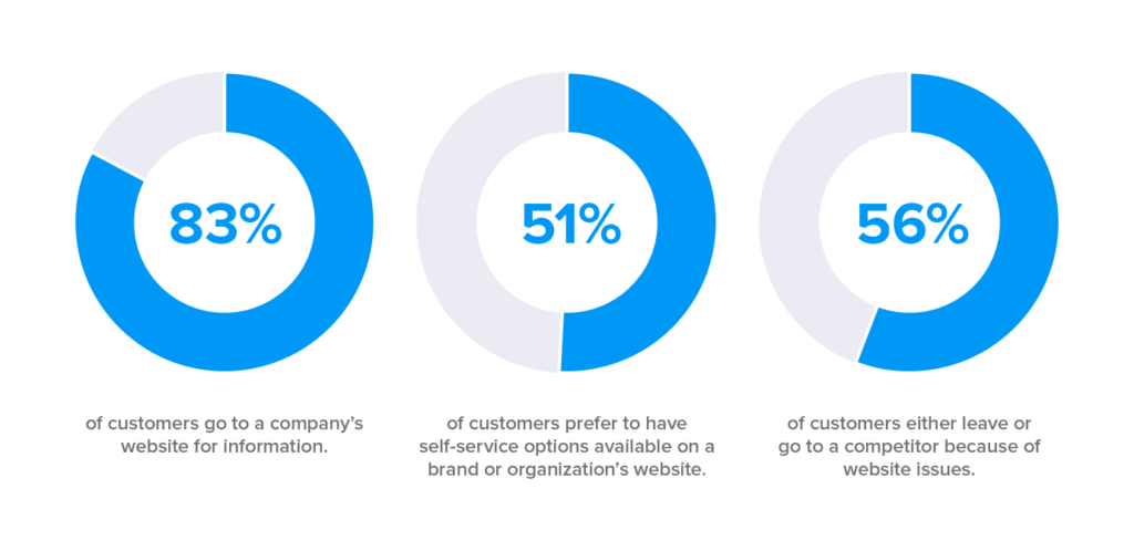 Customer self-service support stats